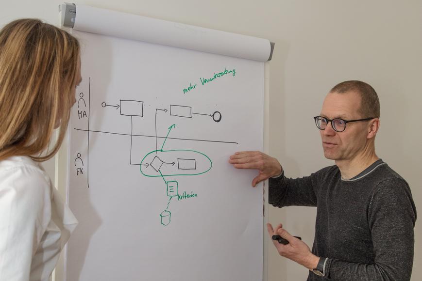 Prozessmanagement der staffadvance GmbH