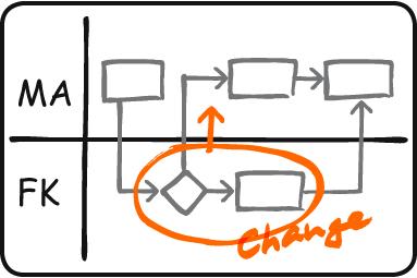 Wie kann Prozessmanagement gelingen - staffadvance GmbH