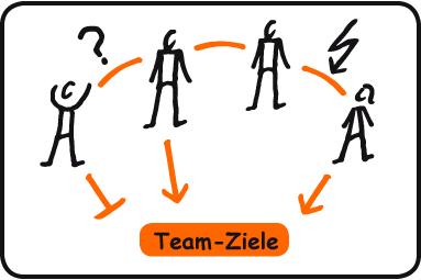 Welche Ziele hat ihr Team? staffadvance GmbH