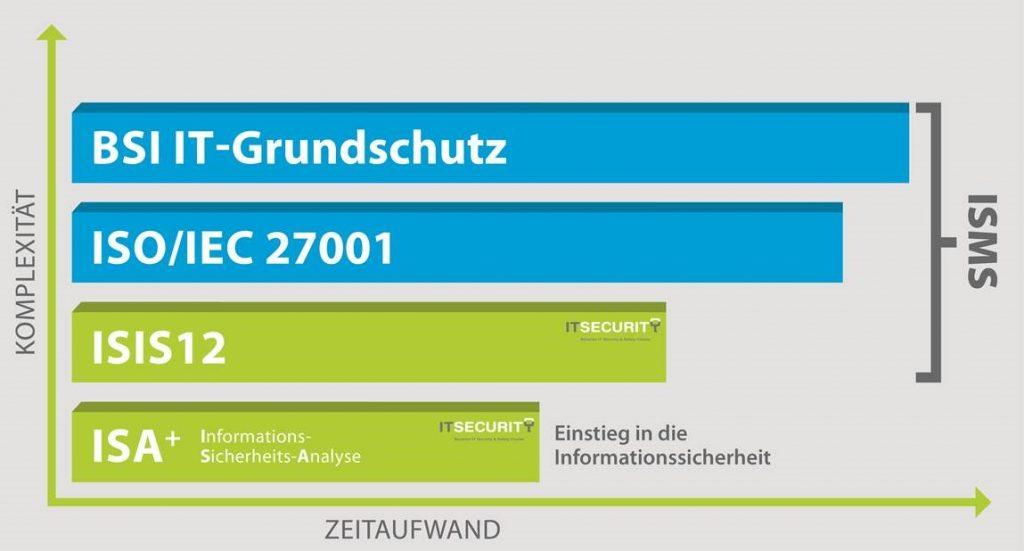 ISIS12-Zertifizierung staffadvacne GmbH