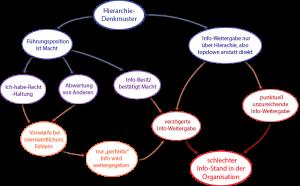 Hierarchie-Denkmuster reduziert Informationsfluss