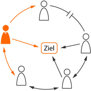 Veränderung staffadvance GmbH - Coaching