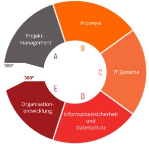 Zukunftsfähigkeit braucht weitgehende Digitalisierung